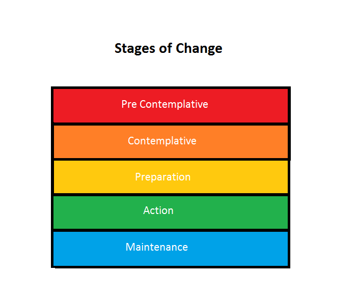 Stages that have to happen with personal training and online training
